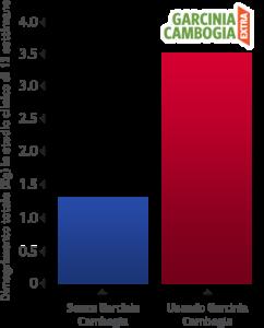 science-chart4-Italian